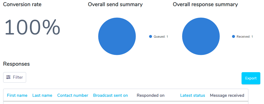 SMS - Broadcast response screenshot